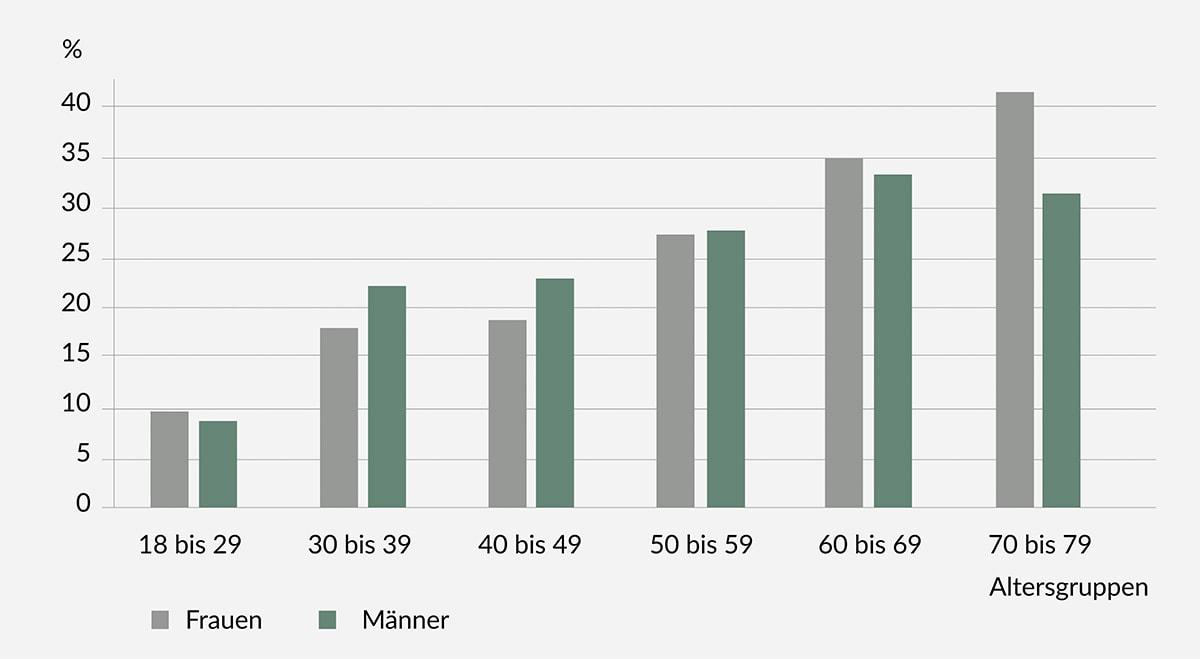 Covid Grafik Altersgruppen